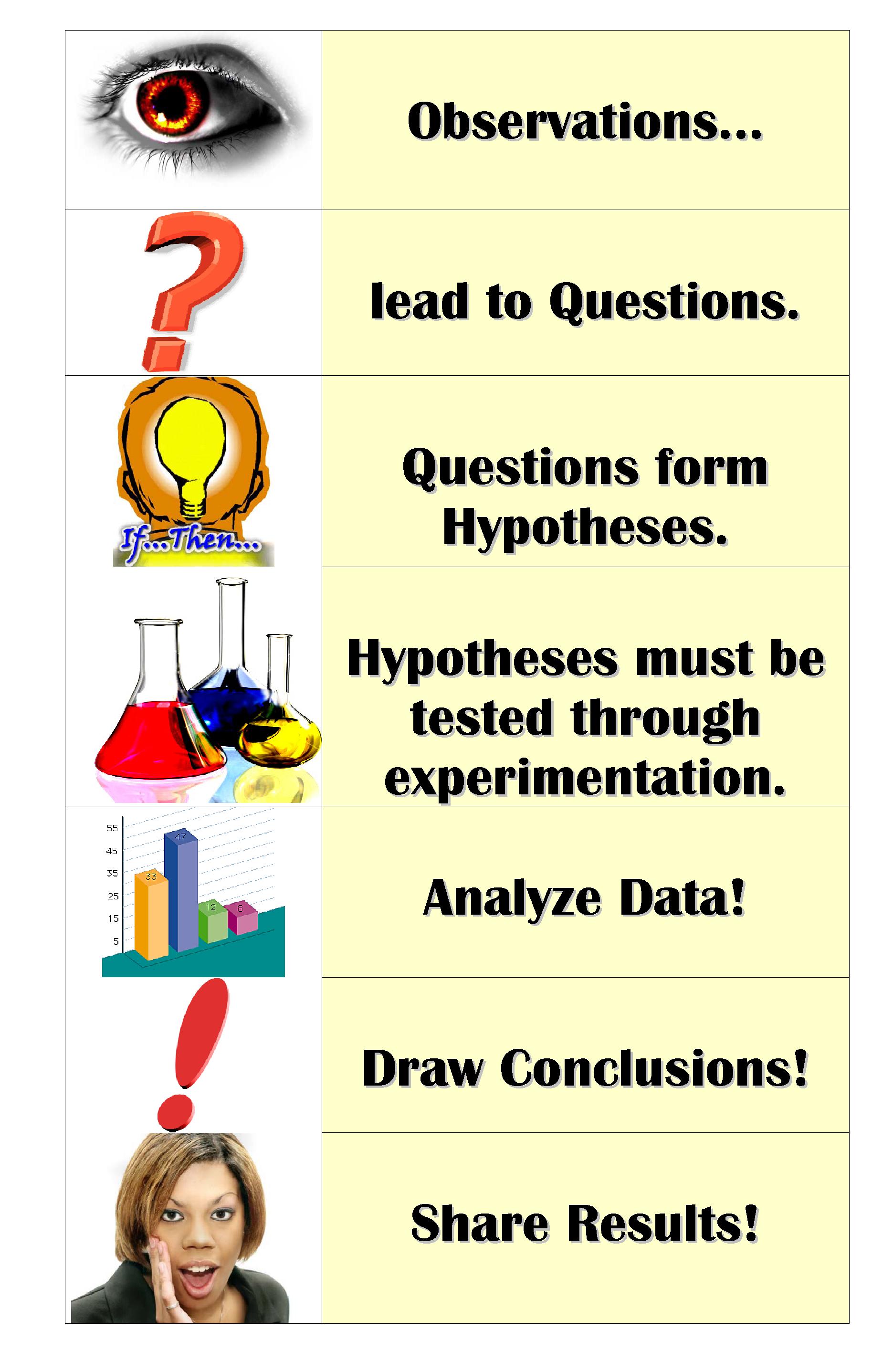 scientific-method-poster